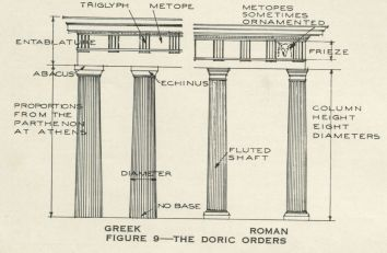 The Romans Developed A Base Which Was Little More Elaborate Than Roman Tuscan