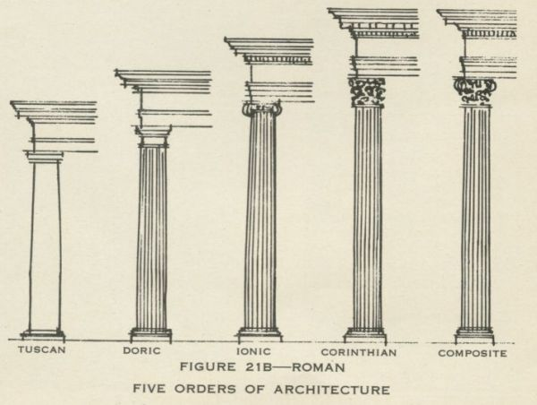 Types Of Roman Columns : Architecture and speculative masonry